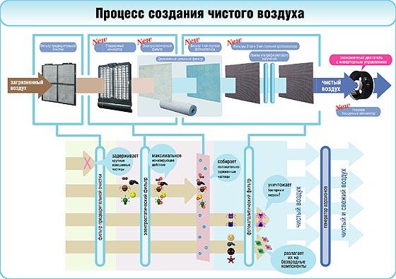 Схема воздухоочистителя